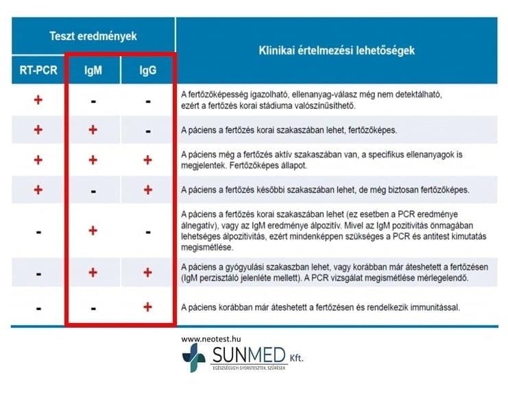 COVID-19 ellenanyag gyorsteszt - ScheBo SARS-COV-2 Quick IgG/IgM (20 teszt/doboz)